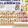 [TREN EDUKASI KOMPASIANA] Tabel Periodik dengan Jembatan Keledai | Vibranium pada Tabel Periodik