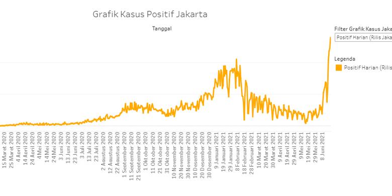 grafik penambahan kasus Covid-19 harian di DKI Jakarta