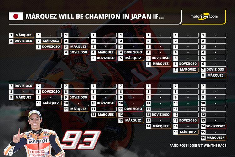 Skema kemenangan Marc Marquez di GP Jepang.