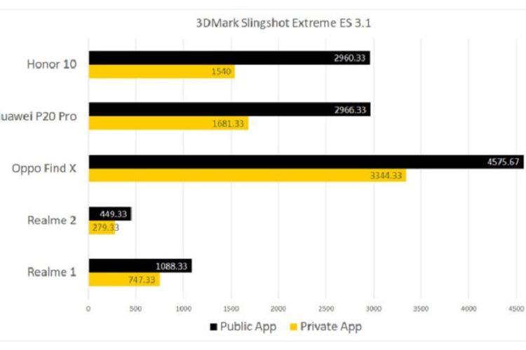 Hasil uji benchmark mengindikasikan Huawei dan Oppo melakukan tindak kecurangan