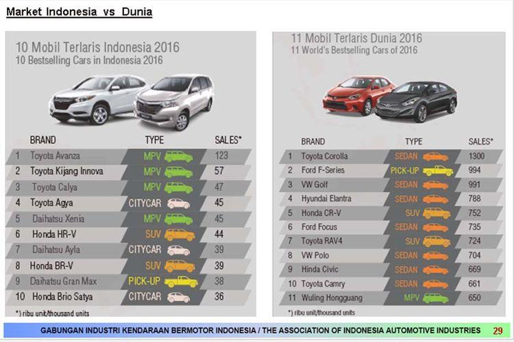 Pasar Indonesia vs dunia