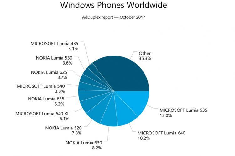 Populasi perangkat Windows Phone terbanyak, menurut data AdDuplex pada Oktober 2017.