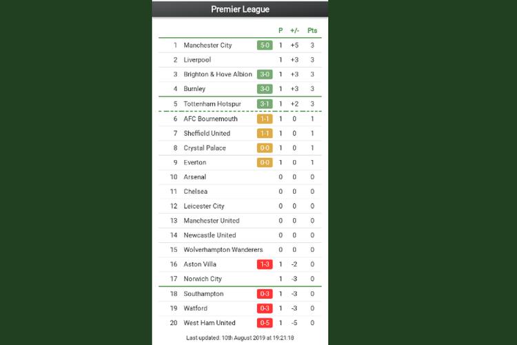 Klasemen Liga Inggris, pekan pertama Premier League, hingga Sabtu (10/8/2019).