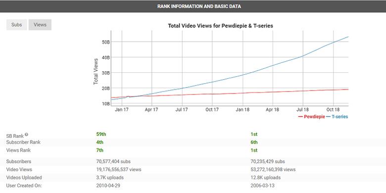 Statistik kanal YouTuber PewDiePie vs T-Series