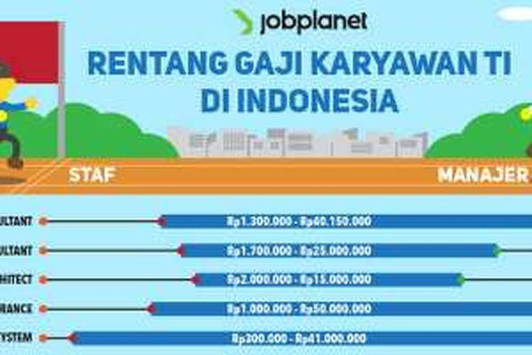 Rentang gaji pekerja teknologi informasi di Indonesia.