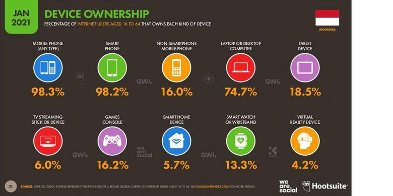 Proporsi kepemilikan perangkat pengakses internet di kalangan pengguna internet di Indonesia, menurut laporan Digital 2021 untuk wilayah Indonesia dari Hootsuite dan We Are Social