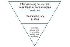 Struktur Teks Berita: Piramida Terbalik