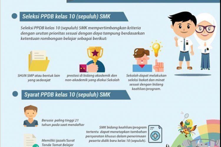 Ilustrasi PPDB Online SMK