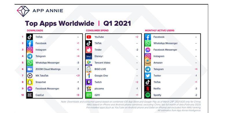 Daftar 10 aplikasi mobile terpopuler dalam kategori jumlah download, pendapatan, dan pengguna aktif bulanan terbanyak pada kuartal-I 2021 menurut App Annie