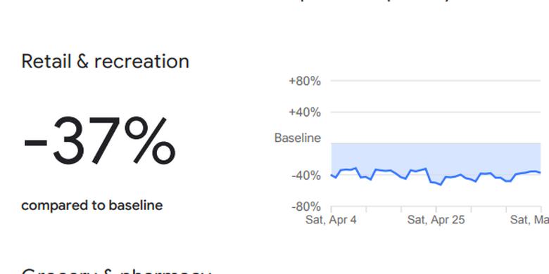 Retail and relaksasi data google