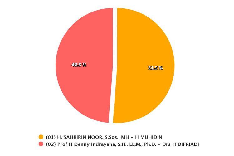 Hasil real count KPU di Pilkada Kalimantan Selatan dengan suara masuk 99.86 persen pada Kamis (10/6/2021).