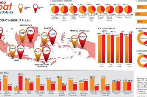 Daripada Saling Klaim, Tim Prabowo dan Jokowi Diimbau Kawal Penghitungan Suara