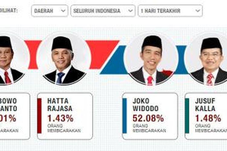Screenshot aplikasi Suara Indonesia, Indonesia Election Tracker, di Facebook.