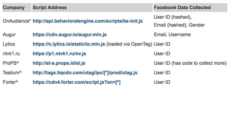 Informasi yang diambil dari pengguna Facebook melalui Javascript yang tertempel di situs web
