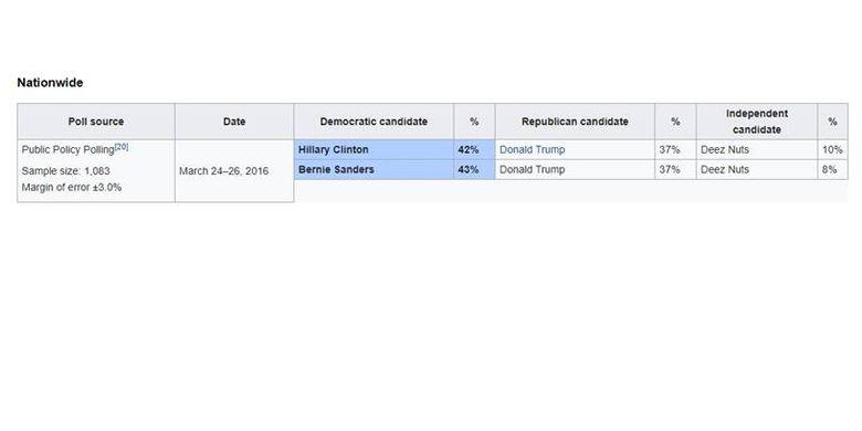 Hasil survei nasional yang menginformasikan bahwa Deez Nuts memperoleh vote sebanyak 8-10 persen dari warga AS pada 2016.