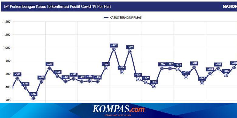Kasus Baru Covid-19 di Indonesia Kembali Meninggi,