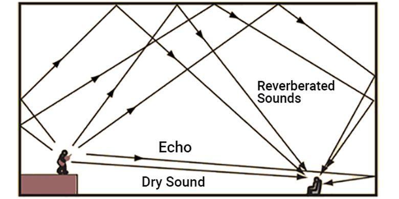 Gema dan gaung dalam pemantulan gelombang suara