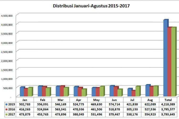 Distribusi Januari-Agustus 2015-2016 (diolah dari data AISI).