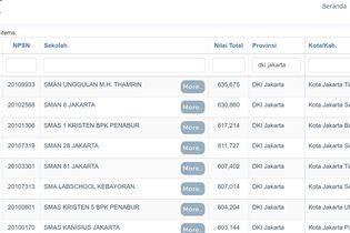 10 SMA Terbaik di Jakarta, Depok, Bogor Berdasarkan Nilai UTBK 2021