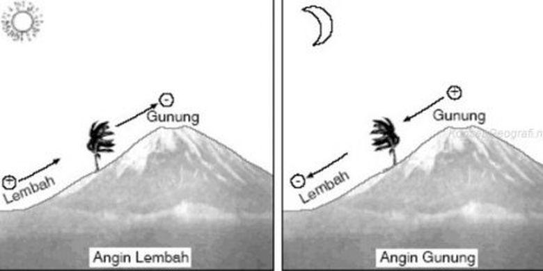 Angin lembah dan angin gunung