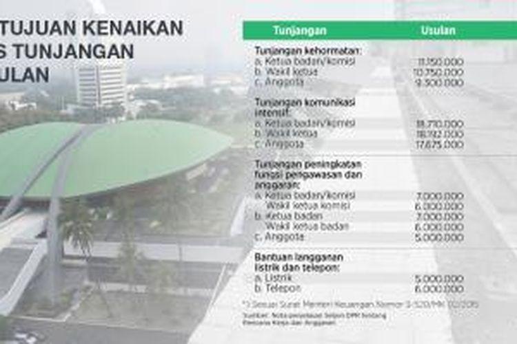 Persetujuan kenaikan indeks tunjangan tiap bulan untuk DPR