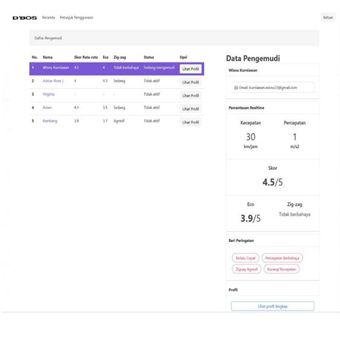 Tampilan dashboard aplikasi DBOS yang dikembangkan mahasiswa UGM.