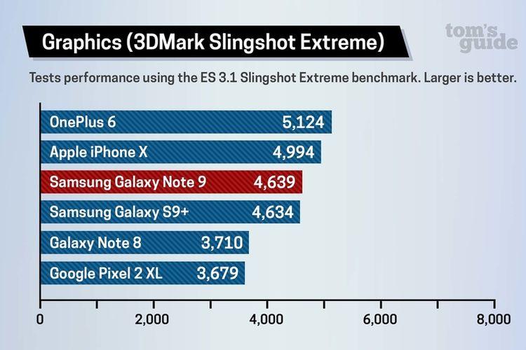 Perbandingan hasil benchmark Galaxy Note 9 dan iPhone X