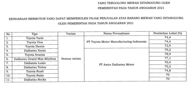 Daftar insentif PPnBM 0 persen dalam Kepmenperin No. 169 Tahun 2021.