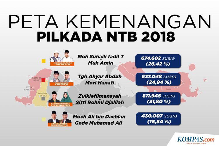 Peta Kemenangan Pulkada NTB 2018