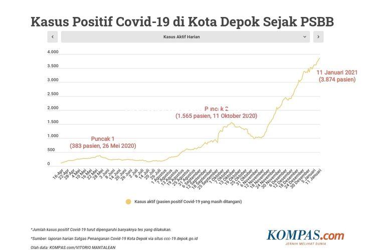 Tiga puncak pandemi Covid-19 di Depok, Jawa Barat, berdasarkan grafik jumlah pasien/kasus aktif sejak pelaksanaan PSBB hingga 8 Januari 2021.