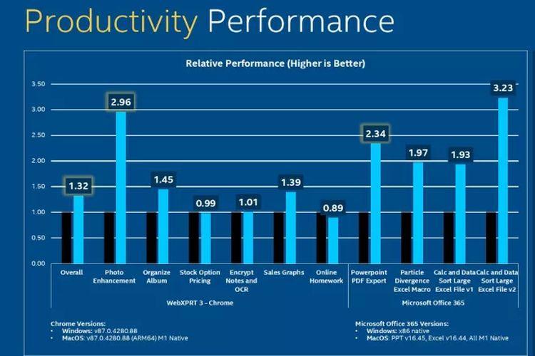 Grafik perbandingan performa prosesor Intel Tiger Lake dan Apple M1.