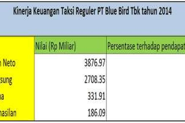 Kinerja Taksi Reguler Blue Bird