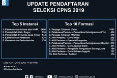 Berikut Rincian Formasi CPNS 2019 di Kementerian untuk Lulusan SMA/SMK