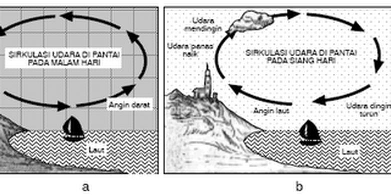 Angin darat (kanan) dan angin laut (kiri)