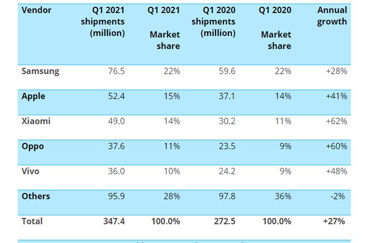 Tabel yang menunjukkan pangsa pasar dan jumlah pengiriman smartphone yang diperoleh vendor Samsung, Apple, Xiaomi, Oppo, dan Vivo pada kuartal pertama (Q1) tahun 2021.