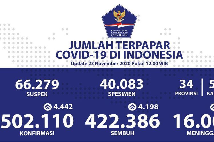 Tangkapan layar data jumlah terpapar Covid-19 di Indonesia hingga 23 November 2020 pukul 12.00 WIB