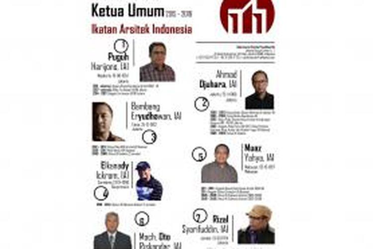 Poster bakal calon Ketua Umum IAI periode 2015-2018.