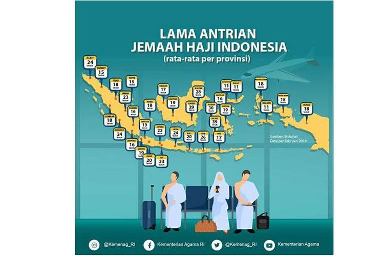 Kementerian Agama (Kemenag) RI memberikan informasi terkait lama antrean jemaah haji Indonesia.