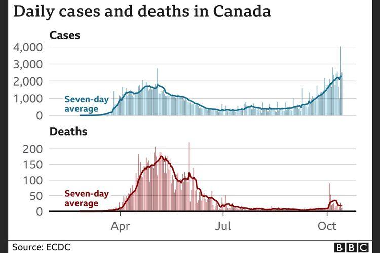 Grafik kasus dan kematian harian akibat Covid-19 di Kanada.
