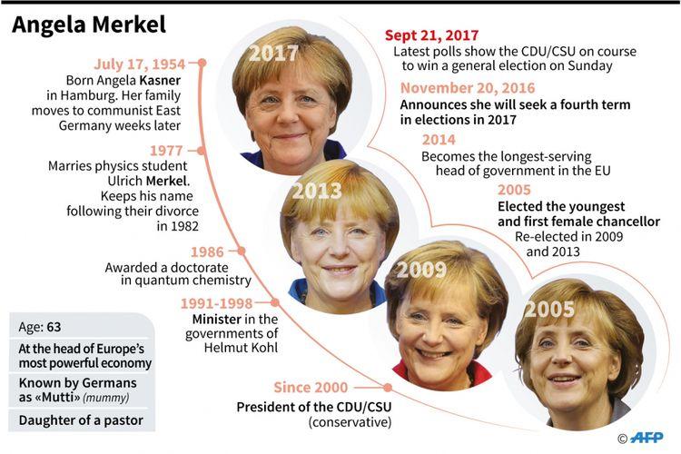 Infografik Angela Merkel, pada Pemilu 2017 di Jerman, Angela Merkel diprediksi bakal menjadi kanselir untuk keempat kalinya.