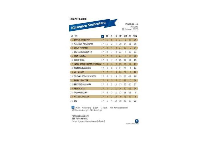 Daftar klasemen sementara pekan ke-17 Liga Kompas Kacang Garuda. (DOK. Harian Kompas)