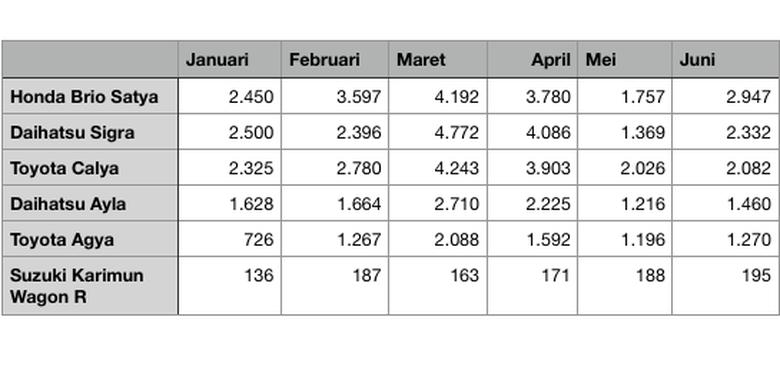 Daftar penjualan LCGC di semester I/2021