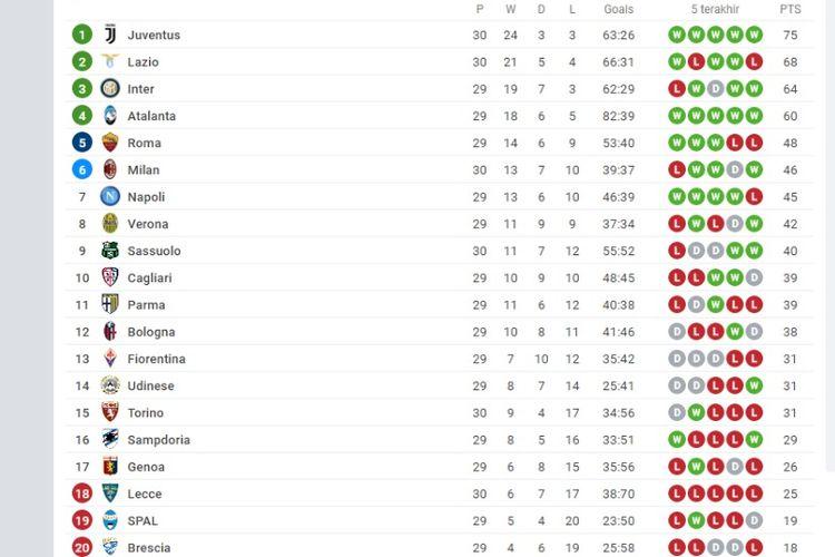 Klasemen Liga Italia hingga Minggu (5/7/2020) dini hari WIB.
