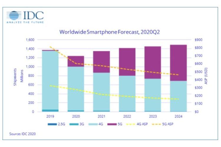 Pangsa pasar smartphone global Q2 2020 berdasarkan laporan firma riset IDC