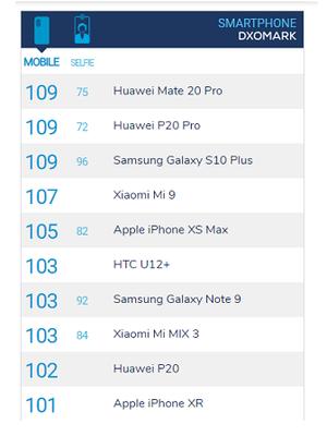 Skor DxOMark Galaxy S10 Plus, Huawei Mate 20 Pro dan P20 Pro yang mendapat total skor sama.