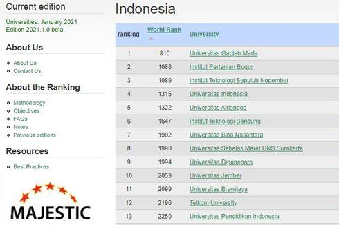 10 PTN Terbaik di Indonesia Versi Webometrics 2021