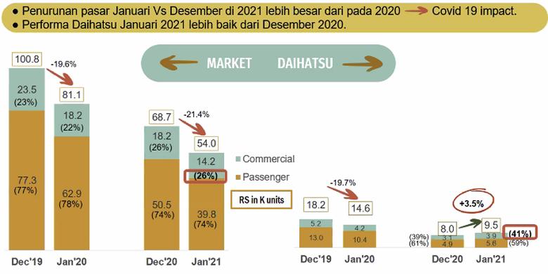Market Daihatsu Januari 2021