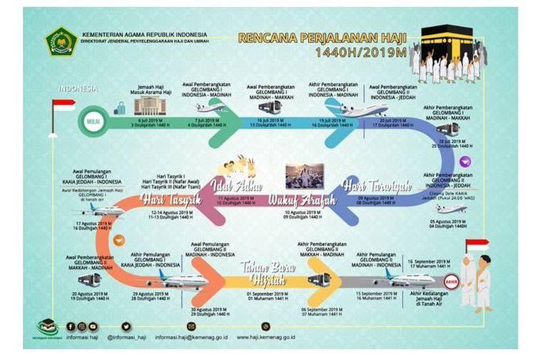 Kementerian Agama (Kemenag) RI menginformasikan skema mengenai rencana perjalanan haji tahun ini melalui akun Twitternya, @Kemenang_RI