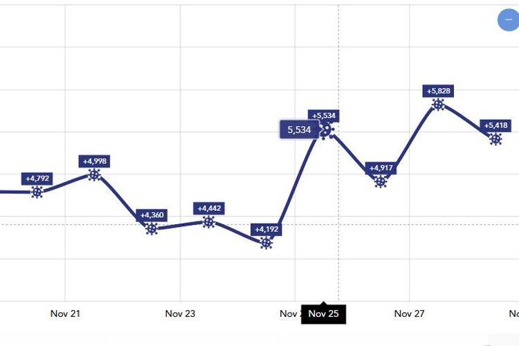 Grafik penambahan kasus infeksi baru Covid-19 harian dalam sepekan terakhir (21-27 November 2020).