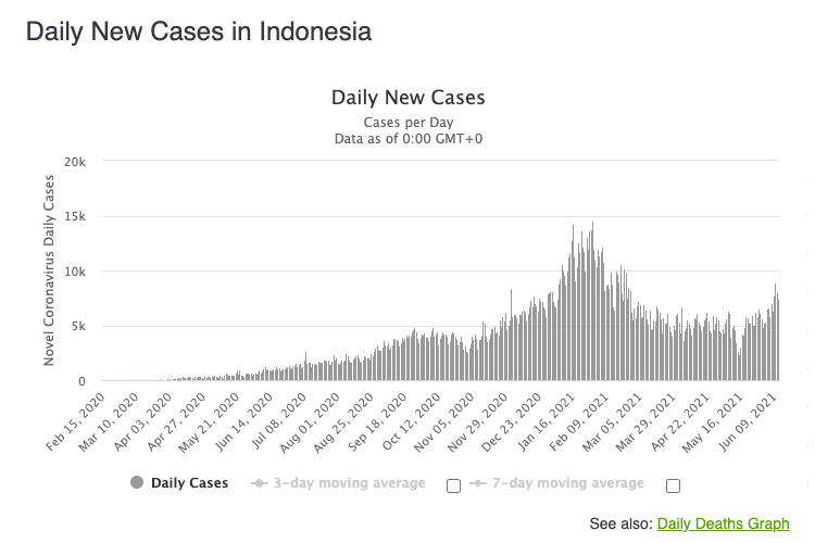 Trends in daily cases of Covid-19 in Indonesia from the Worldometers page.